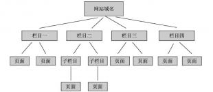武汉网站建设开发优化学堂——网站常见的结构图